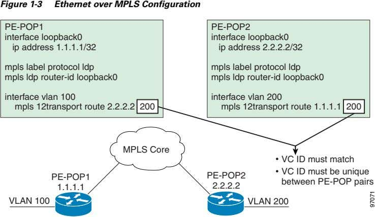 Figure 1-3 Ethernet over MPLS Configuration PE-POP1 PE-POP2 interface loopback0 ip address 1.1.1.1/32 interface