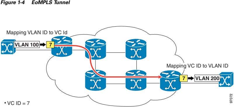 Figure 1-4 EoMPLS Tunnel Mapping VLAN ID to VC Id VLAN 100 7 Mapping VC