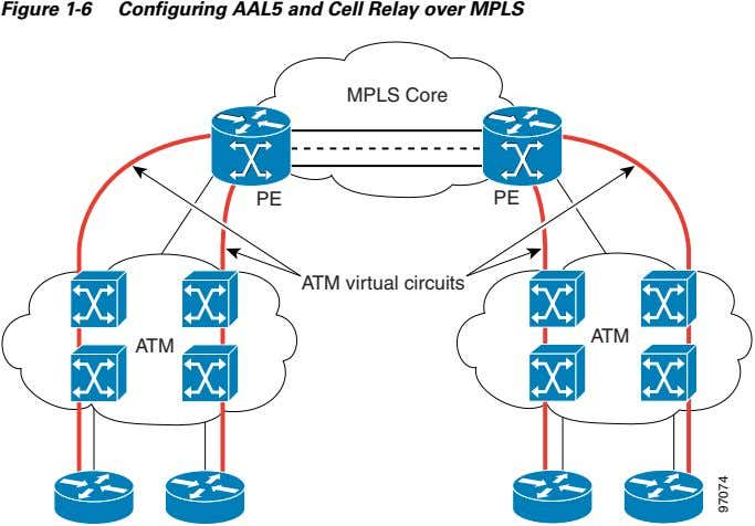Figure 1-6 Configuring AAL5 and Cell Relay over MPLS MPLS Core PE PE ATM virtual
