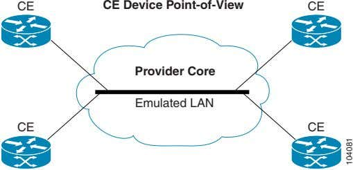 CE CE Device Point-of-View CE Provider Core Emulated LAN CE CE 104081