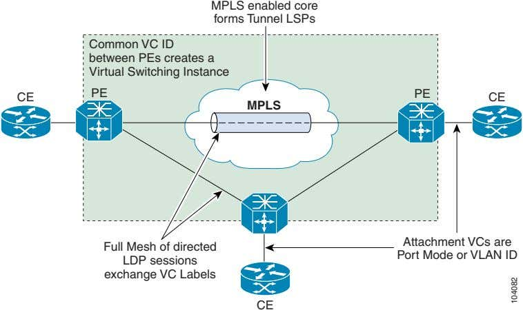 MPLS enabled core forms Tunnel LSPs Common VC ID between PEs creates a Virtual Switching