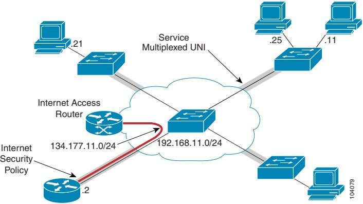 Service .25 .11 .21 Multiplexed UNI Internet Access Router 192.168.11.0/24 134.177.11.0/24 Internet Security