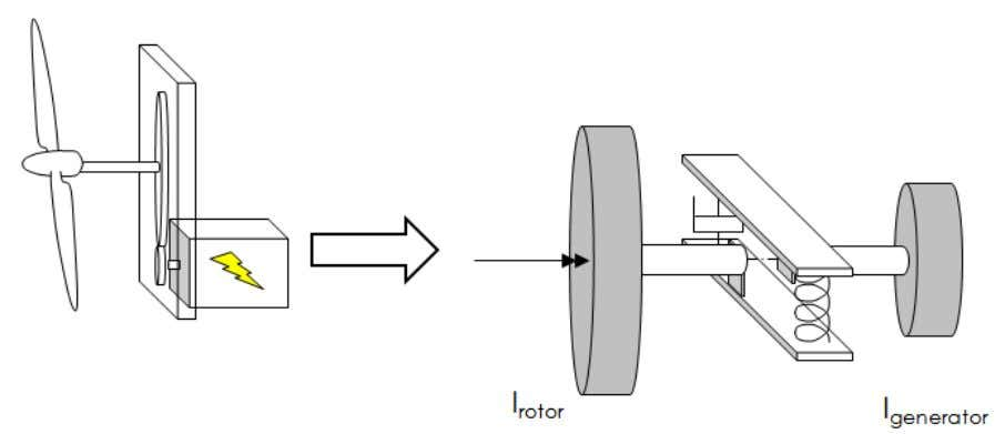 inertia of the generator by the transmission ratio squared. Figure 1. Model Transmission Usually the combination