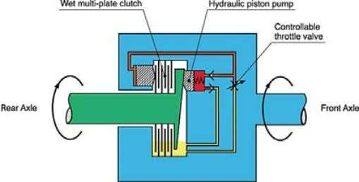 by the coupling is controlled by a throttle valve. Figure 2: Schematic of the Haldex Limited