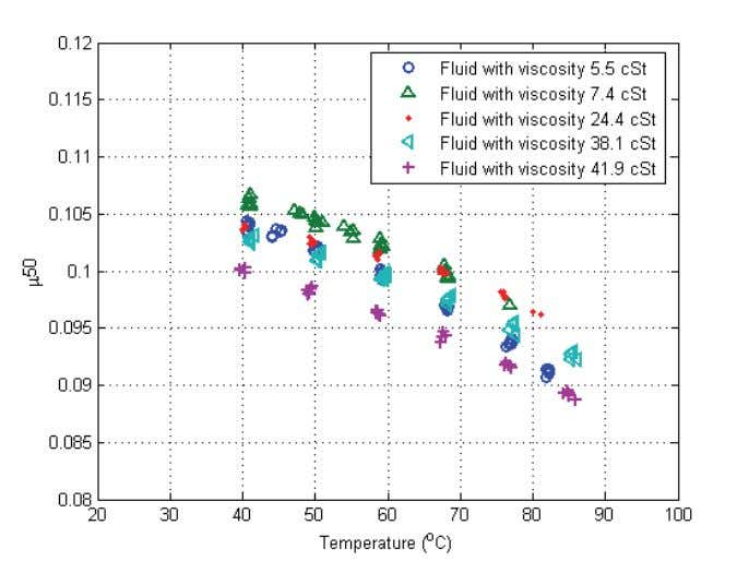 for fluids with differe nt viscosities at 20kN load. Figure 20: Dynamic friction for fluids with