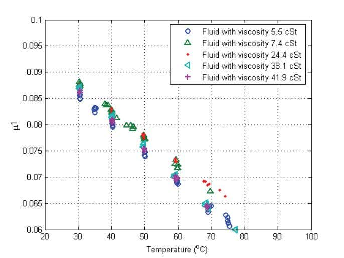 Wet Clutch Tribology Figure 19: Torque capacity for fluids with differe nt viscosities at 20kN load.
