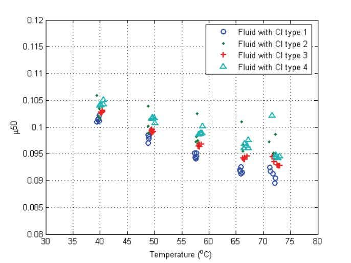 Wet Clutch Tribology Figure 23: Dynamic friction for fluids with different lubricant additives at 20kN load.