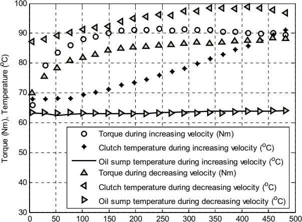 100 90 80 70 60 Torque during increasing velocity (Nm) Clutch temperature during increasing velocity