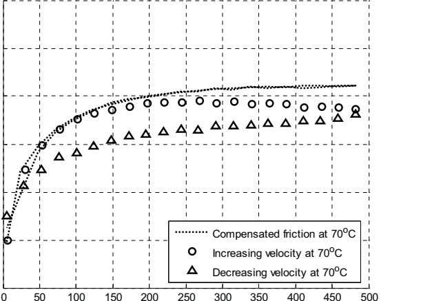 Compensated friction at 70 o C Increasing velocity at 70 o C Decreasing velocity at