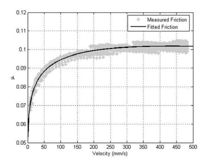 μ Wet Clutch Tribology Figure 33: Observed values of friction and the fitted friction model at