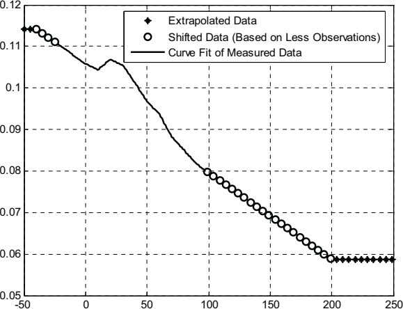 0.12 Extrapolated Data Shifted Data (Based on Less Observations) 0.11 Curve Fit of Measured Data