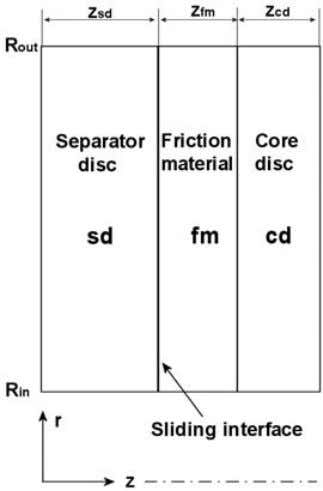 Wet Clutch Tribology Figure 36: Schematic sketch of calculation domain. In the separator disc, friction disc