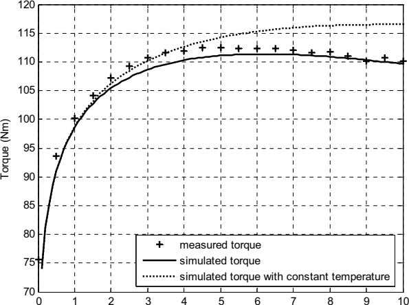120 115 110 105 100 95 90 85 80 measured torque 75 simulated torque simulated
