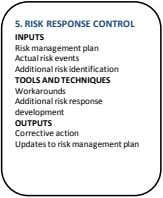 5. RISK RESPONSE CONTROL INPUTS Risk management plan Actual risk events Additional risk identification TOOLS