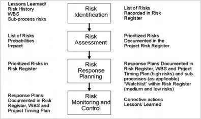 described in the current project risk management procedure. Fig. 1.2 Project risk management flow. OSSE-EP´s procedure