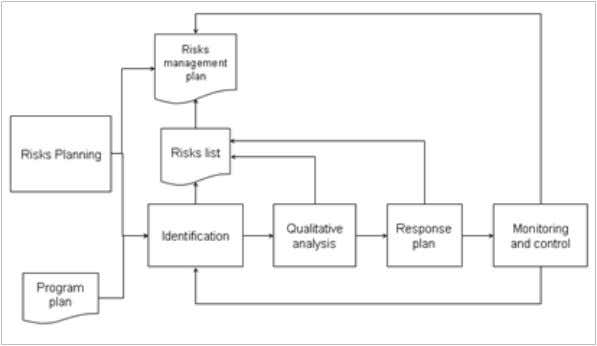 Fig. 1.3 New flow for the project risk management procedure. 1.5 Conclusions The methodology defined