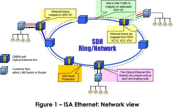 Site to Site Traffic is mapped on dedicated SDH VC Ethernet frame mapped in SDH