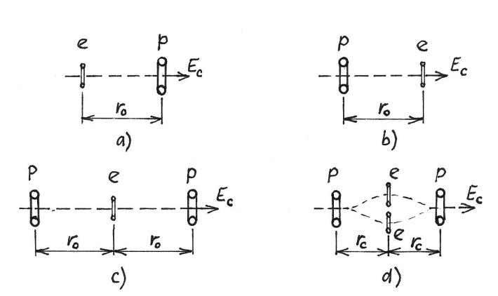 v and rotation velocity v e of the electron on Fig.3 FIGURE 5. Distances d o