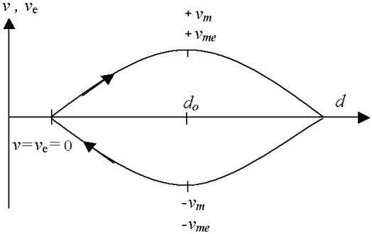 FIGURE 4. Displacement velocity v and rotation velocity v e of the electron on Fig.3