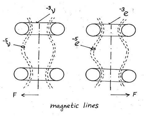 FIGURE 9 . Structure of the electric field FIGURE 10 . Structure of the magnetic field
