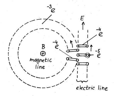 showed that mass is actually a very compact form of energy . FIGURE 11 . Structure