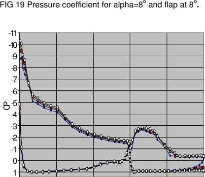 FIG 19 Pressure coefficient for alpha=8 o and flap at 8 o . -11 -10