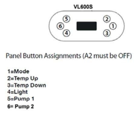 for all models. Export version for GS510SZ Control Pack. Figure 14 – Panel Button Positions for