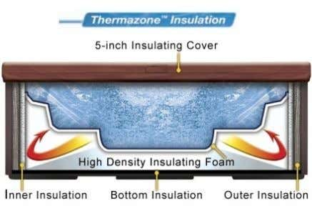 base prevents heat loss. Fourth, a 5-inch thick insulating cover is included. Page 46 For HELP,