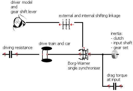 for example rear wheel drives and front wheel drives. Figure 2: Overall detailed simulation model To