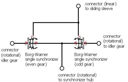up by two single synchronisers of the Borg-Warner type. Figure 8: Component of the double synchronisation