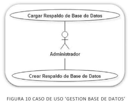 FIGURA 10 CASO DE USO 'GESTION BASE DE DATOS'