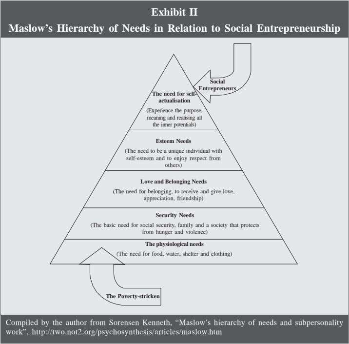 Exhibit II Maslow's Hierarchy of Needs in Relation to Social Entrepreneurship Social Entrepreneurs The need
