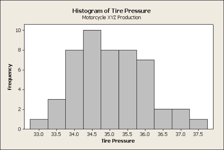 Histograms Frequency histograms are the ultimate tool for visualizing process capability. The height of each bar