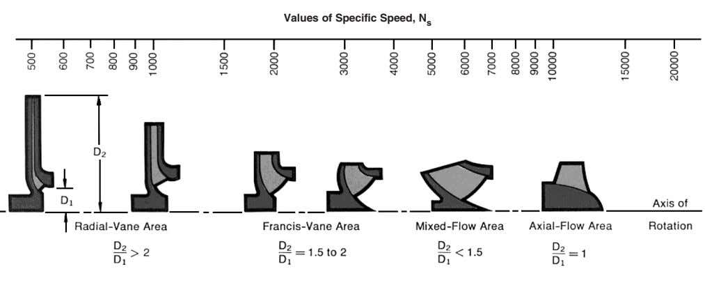 Values of Specific Speed, N s