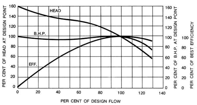 It is made up from individual test curves at various diameters. Fig. 5 Radial Flow Pump