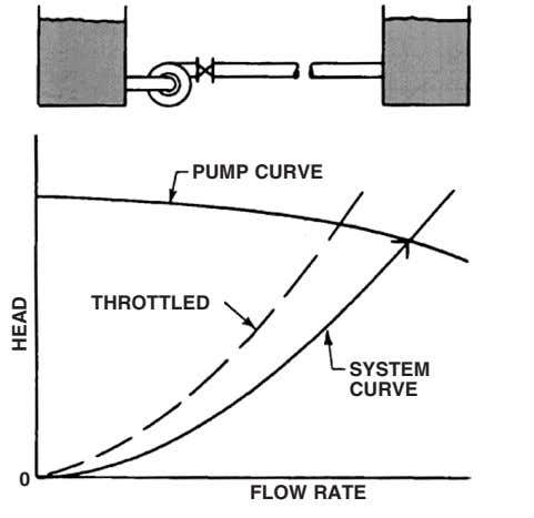 PUMP CURVE THROTTLED SYSTEM CURVE 0 FLOW RATE HEAD
