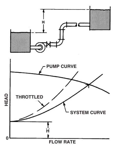 PUMP CURVE THROTTLED SYSTEM CURVE H 0 FLOW RATE HEAD