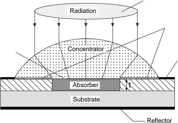 Radiation Concentrator Absorber t Substrate Reflector