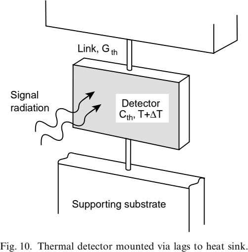 Link, G th Signal radiation Detector C th , T+∆T Supporting substrate Fig. 10. Thermal