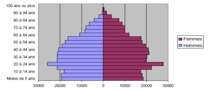 population se repartit ainsi selon les tranches d'age : Pyramidedesâgesdel'aireurbainedeRennes(2007) 8