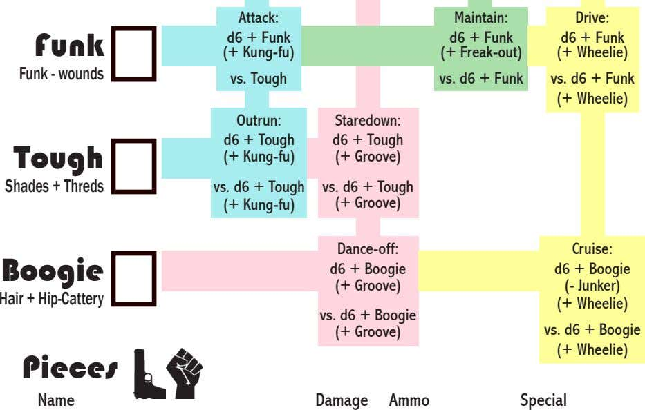 Attack: Maintain: Drive: Funk d6 + Funk (+ Kung-fu) d6 + Funk (+ Freak-out) d6