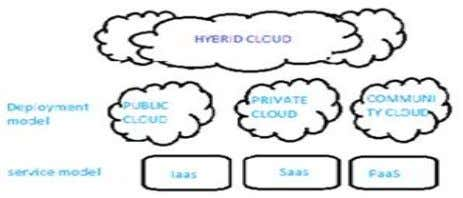 infrastructure 2). Private cloud : Owned by enterprise Figure 1: Deployment model 3). Hybrid cloud :