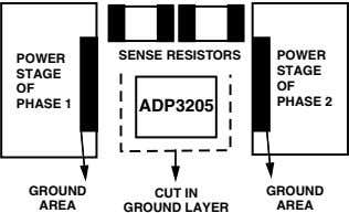 SENSE RESISTORS POWER POWER STAGE STAGE OF OF PHASE 2 PHASE 1 ADP3205 GROUND CUT