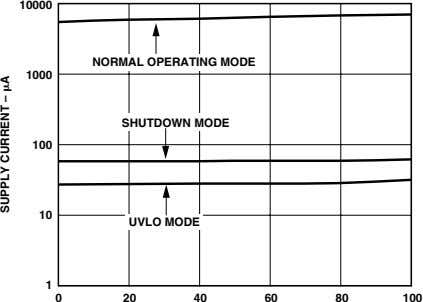 10000 NORMAL OPERATING MODE 1000 SHUTDOWN MODE 100 10 UVLO MODE 1 0 20 40