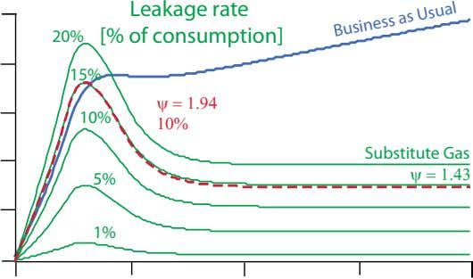 20% Leakage rate [% of consumption] 15% 10%     Substitute Gas 