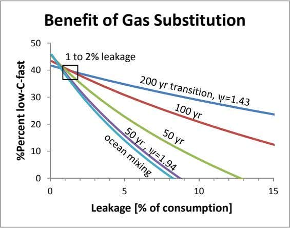Benefit of Gas Substitution 50 1 to 2% leakage 40 30 20 10 0 0