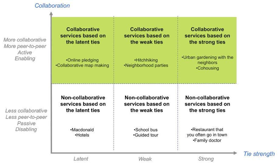 where collaborative service is positioned in relation to other services. Figure 1. Positioning of collaborative services