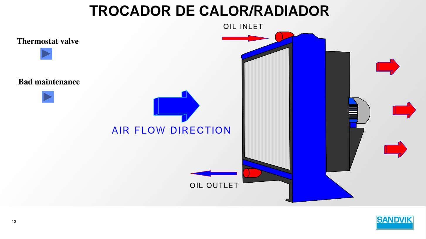 TROCADOR DE CALOR/RADIADOR OIL INLET Thermostat valve Bad maintenance AIR FLOW DIRECTION OIL OUTLET 13