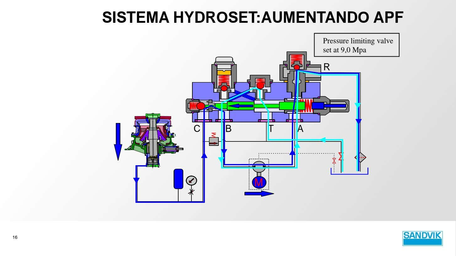 SISTEMA HYDROSET:AUMENTANDO APF Pressure limiting valve set at 9,0 Mpa R C B T A
