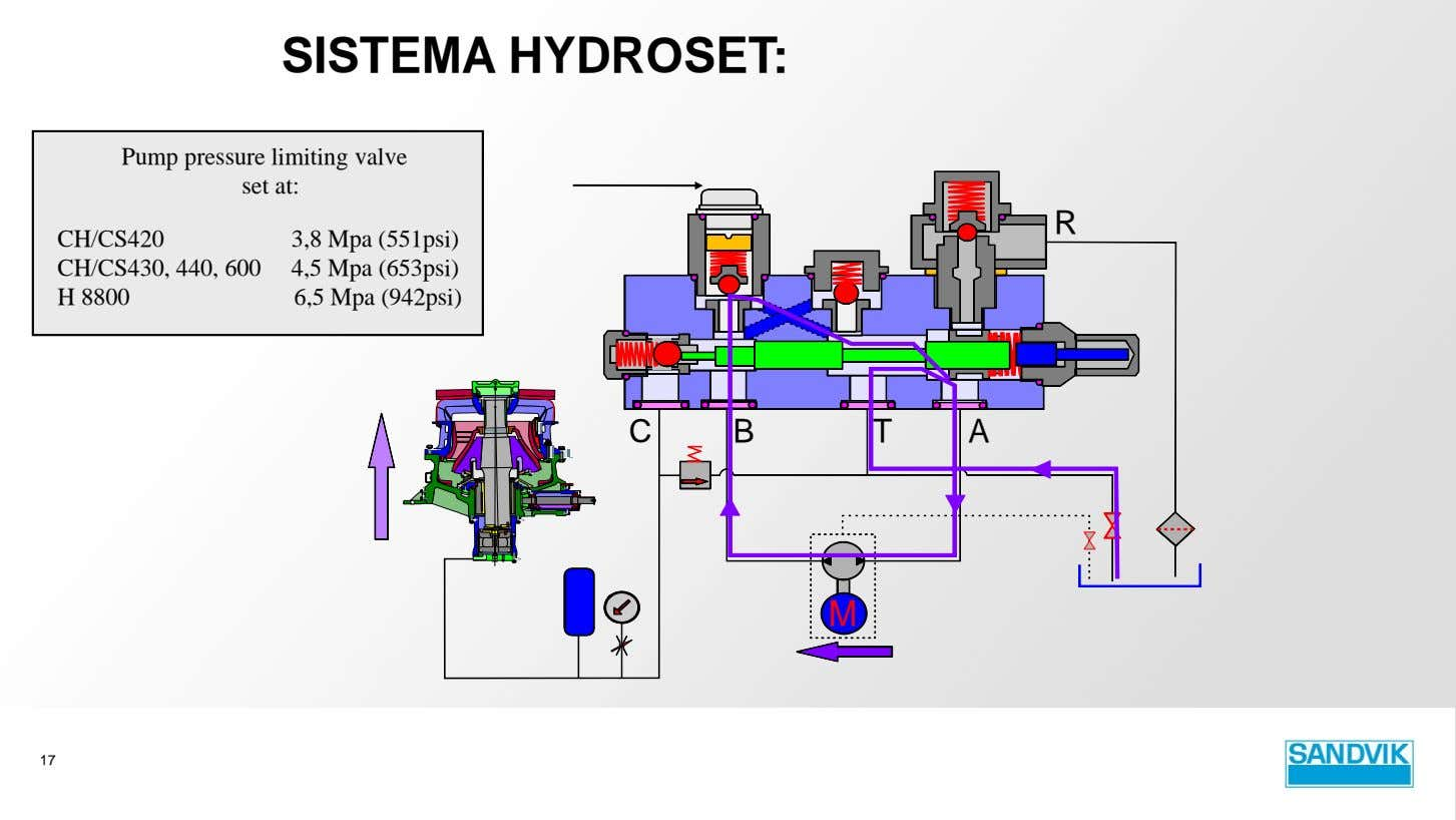 SISTEMA HYDROSET: Pump pressure limiting valve set at: R CH/CS420 CH/CS430, 440, 600 H 8800